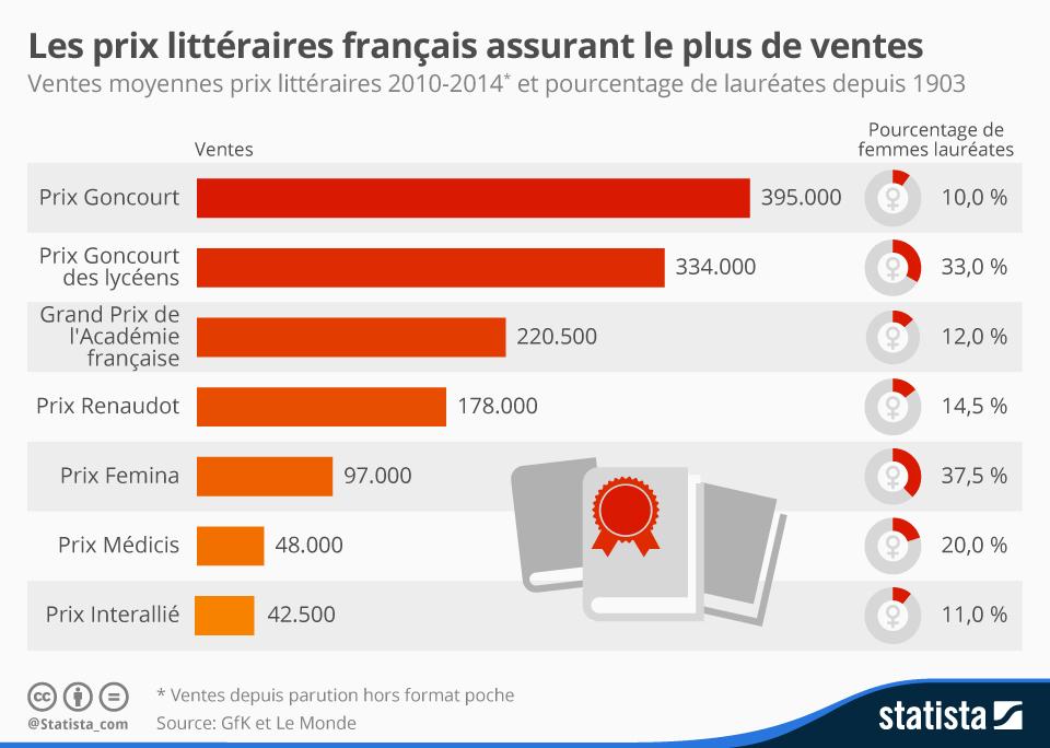 chartoftheday_3954_les_prix_litteraires_francais_assurant_le_plus_de_ventes_n